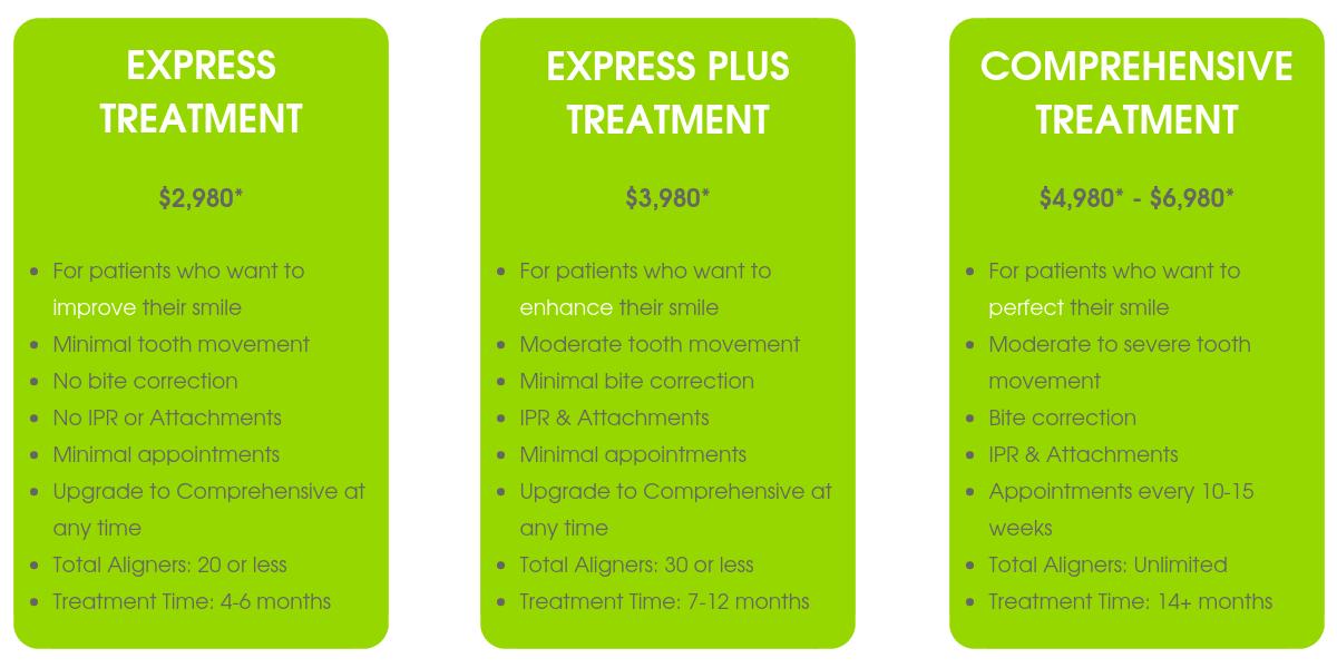 Ritebite_Invisalign Treatment Options